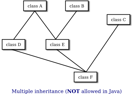 Javanotes 70 section 57 interfaces class hierarchy diagram with multiple inheritance ccuart Image collections