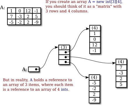 Javanotes 7 0, Section 7 5 -- Two-dimensional Arrays